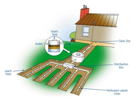 (P) Fosa septica, solutia pentru zonele lipsite de canalizare