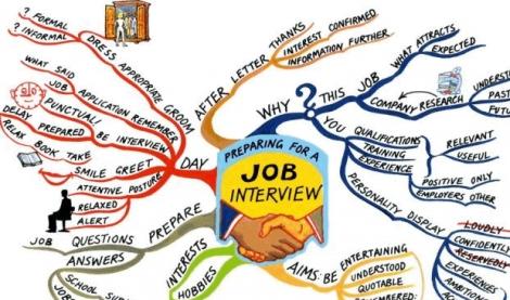 5 sfaturi-cheie esentiale pentru un interviu