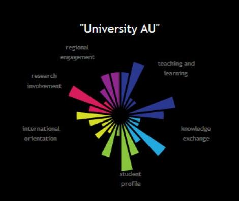 UBB - in topul universitatilor din Uniunea Europeana