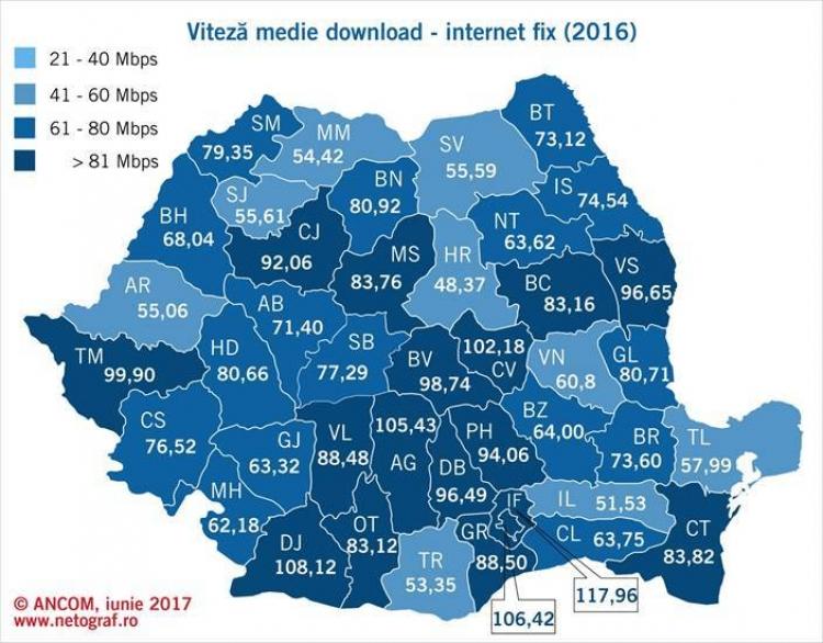 Clujul se afla in topul judetelor cand vine vorba de viteza internetului